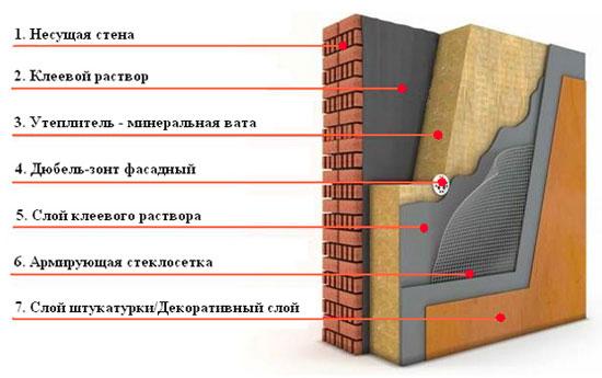 -фасада-Минеральная-вата